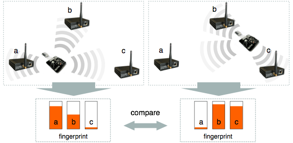 Diagram with an example of the fingerprint comparison process.