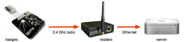 Diagram of signal flow from the badges over 2.4 Ghz radio to the readers and then over Ethernet to the server.