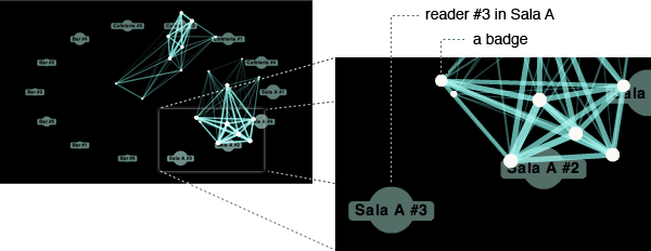 Diagram showing a full view of the network visualization next to a detail in which a reader and badge mark are highlighted.